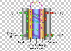 质子交换膜燃料电池燃料电池聚合物,汽车电池PNG剪贴画角,材料,电