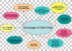 图Toulmin方法,发散思维PNG剪贴画杂项,文本,其他,卡通,地图,思想