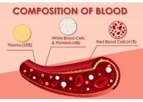 显示血液成分的图表_5840424
