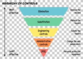 危险控制的层次图解信息职业安全和健康,其他PNG剪贴画角度,文本,图片