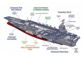 军队,一致的,州,海军,军舰,飞机,带菌者,美国军舰,杰拉尔德,R.,福