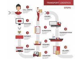 运输物流流程概念包括产品订单发运储_9378192