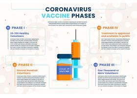 扁平设计冠状病毒疫苗阶段信息图_12812648
