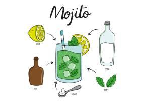莫吉托饮料鸡尾酒配方_9007624